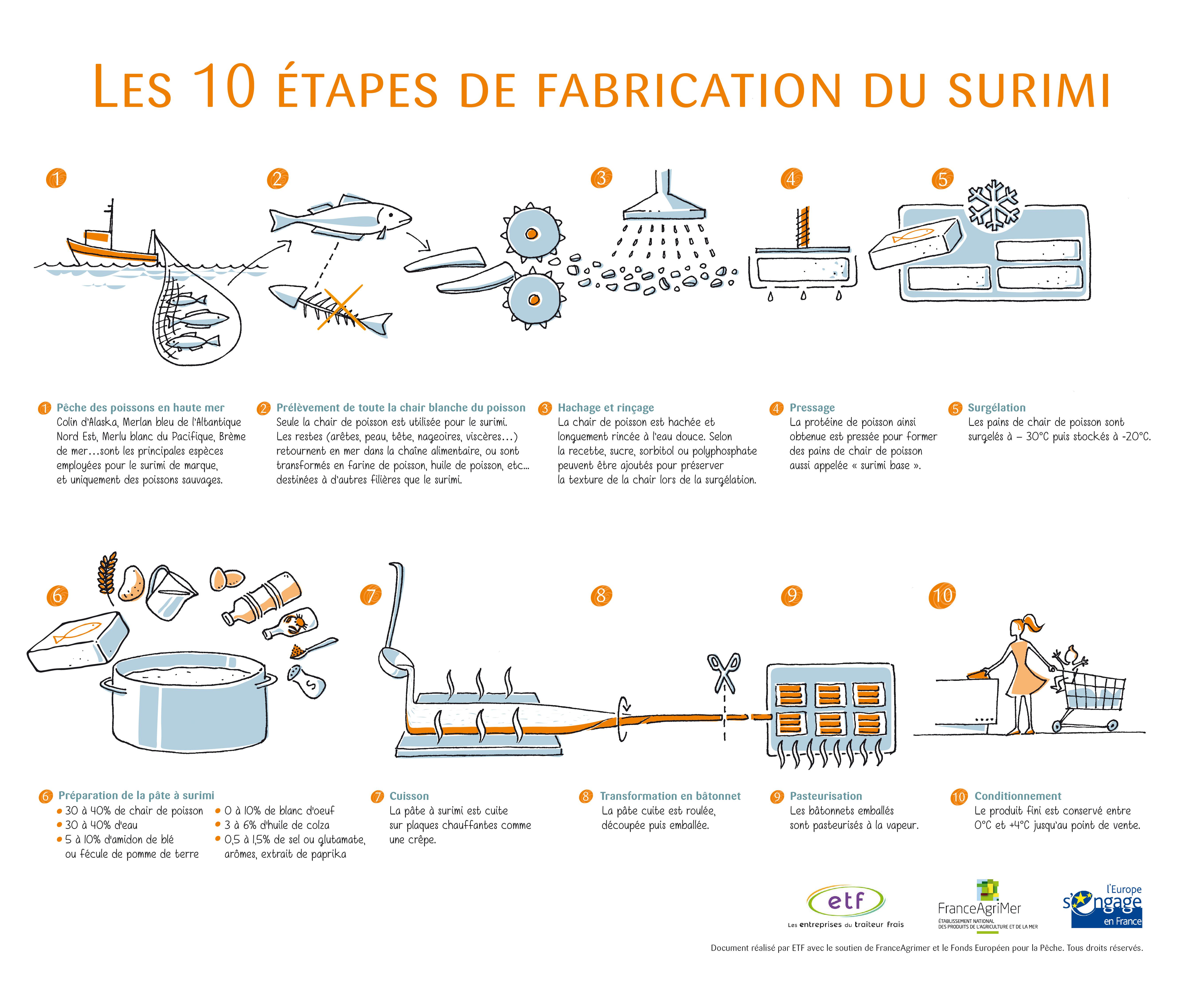 Les-10-etapes-de-fabrication-du-surimi-schema