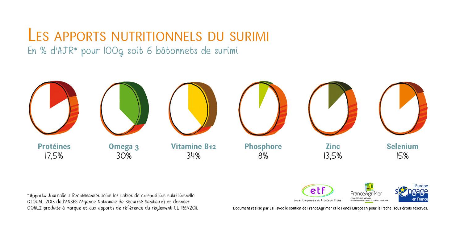 Les-apports-nutritionnel-du-surimi-FR